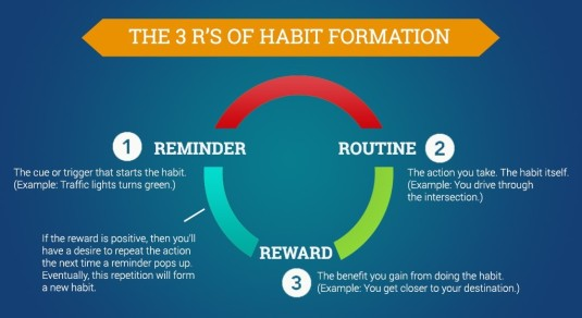 3-Rs-of-Habit-Formation-1024x560